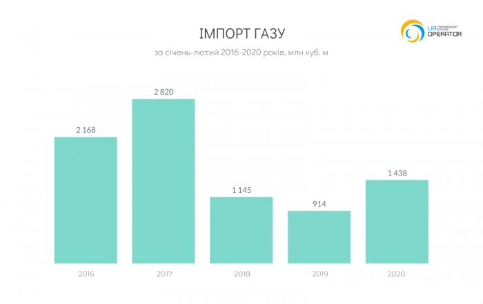 Import_2016-2020_01-02
