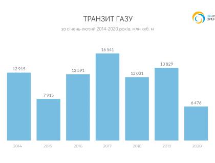 transit-2m-2014-2019
