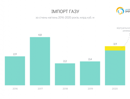 UA_Import_bh_2020-04