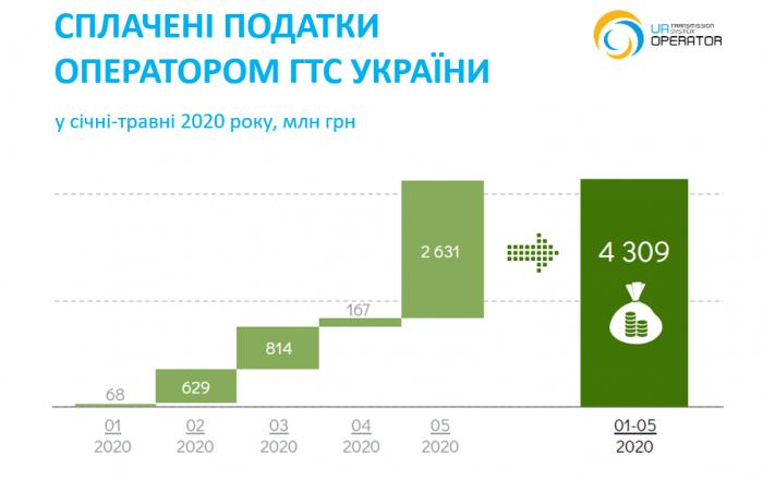 Podatky-2020-05