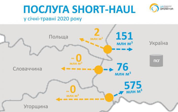 Short-haul 0024