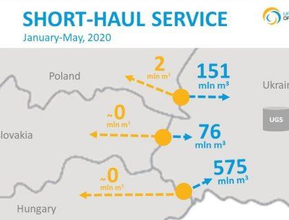 Short-haul Jan-May 2020 eng