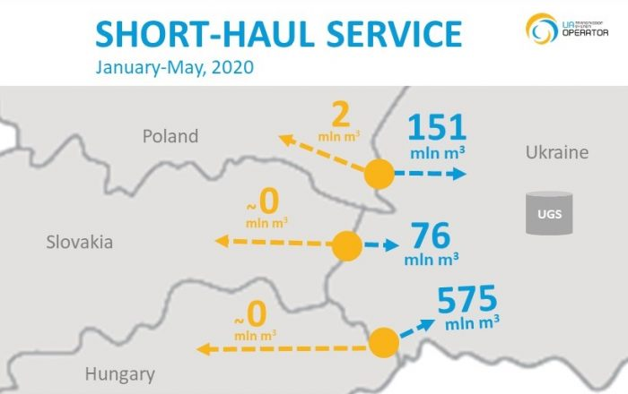 Short-haul Jan-May 2020 eng