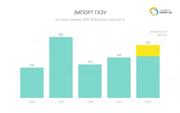 UA_Import_bh_2020-05