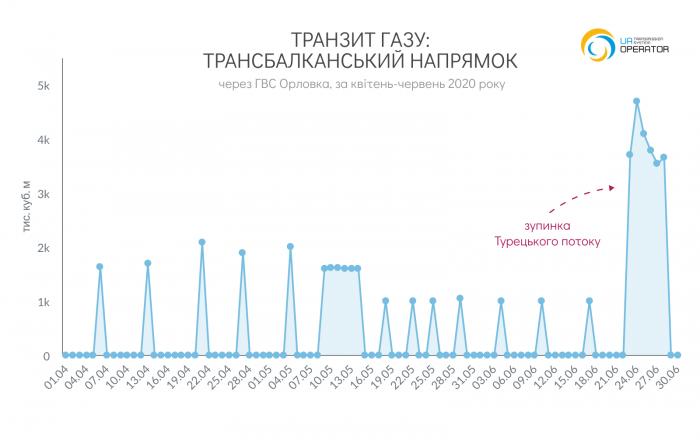 ukr-south-transit-06-2020