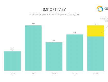 UA_Import_YC_2020-05