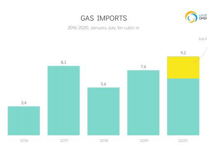 EN_Import_YC_2020-07