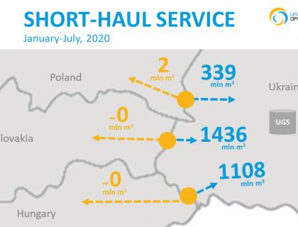 Short-haul 2020-07_en