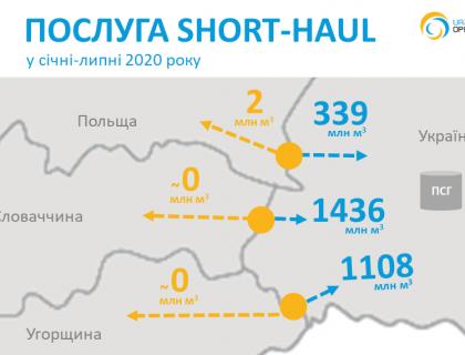 Short-haul 2020-07_ua