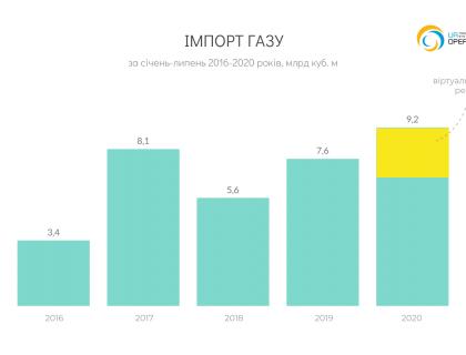 UA_Import_YC_2020-06