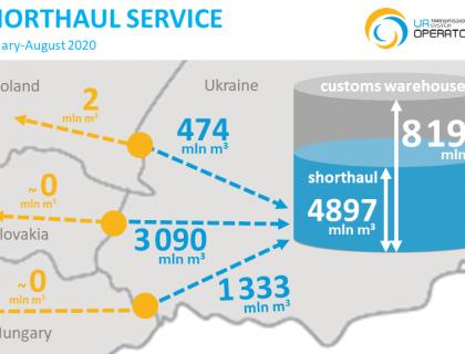 Short-haul Inforg 2020-08