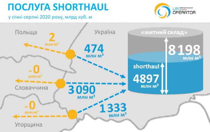 Shorthaul-2020-08