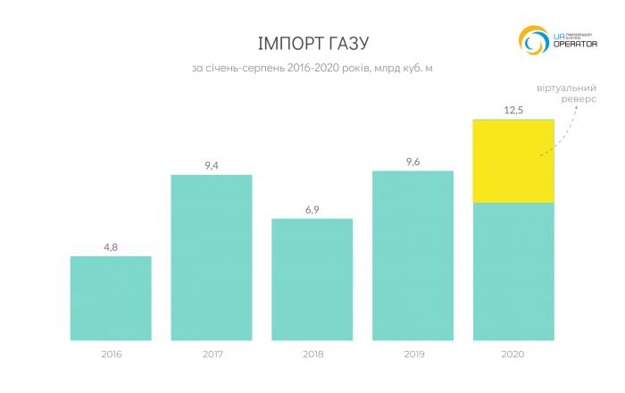UA_Import_YC_2020-08