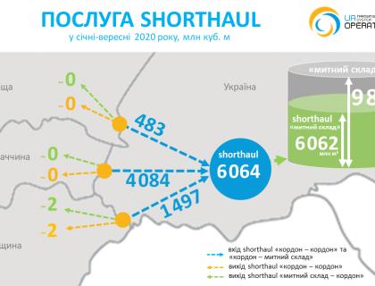 Shorthaul-2020-09