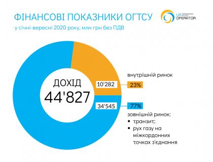 Фінансові результати 10 міс 2020 р