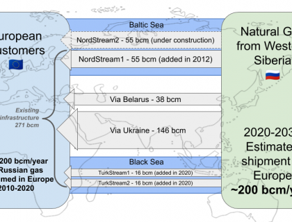 Nord-Stream-2-graphic