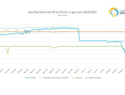 Поток газу з РФ до ЄС_eng