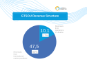 GTSOU revenue