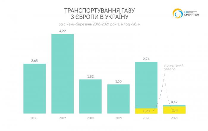 Імпорт 2021-03