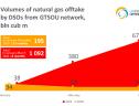 Небаланси газу 2021-04-20