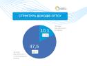 Структура доходів ОГТСУ 2020-2