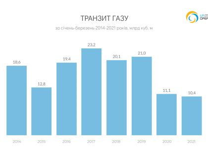 Транзит 2021-03