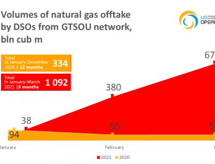 Небаланси газу 2021-04-20 англ