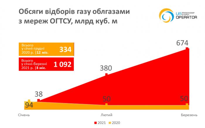 Небаланси газу 2021-04-20 укр