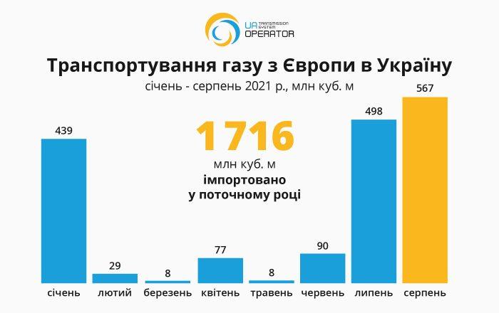 Серпень імпорт-експорт інфографіка