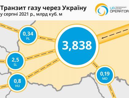 Transit Map Aug 2021