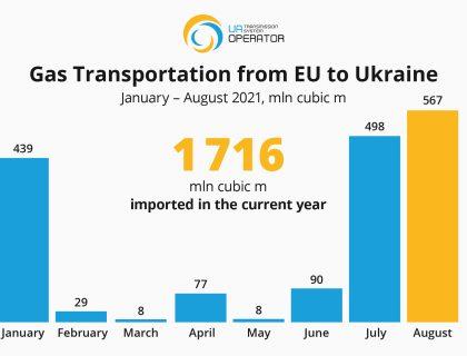 Transport to Europe (Aug) English