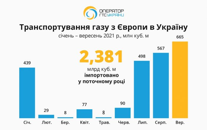 !!!!Експорт-Імпорт 2021-10-06 at 15.07.58