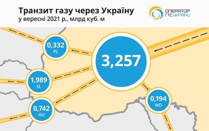 Transit Map Sep 2021