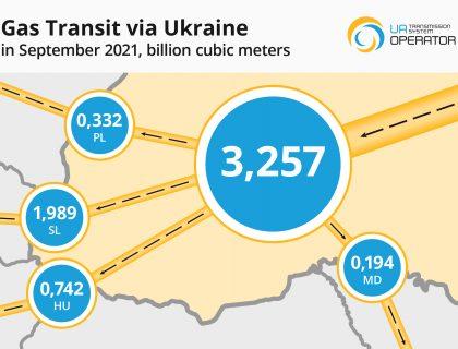 Transit Map Sep 2021 (Eng)